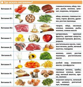 Гиповитаминоз. К чему приводит недостаток витаминов в организме?