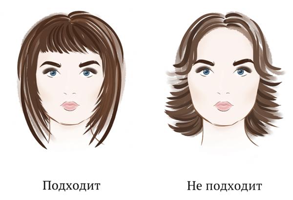 Стрижки по форме лица