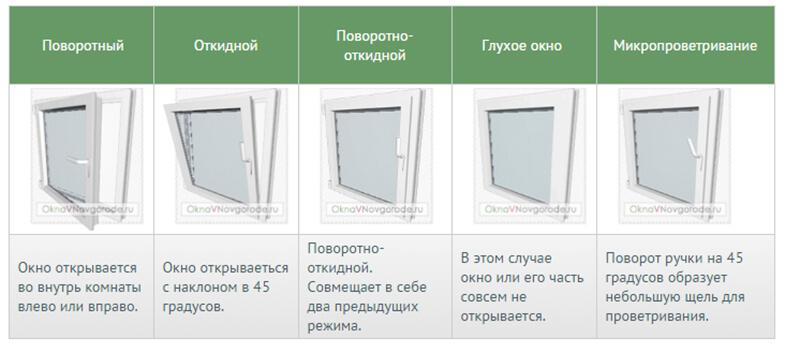 Как выбрать пластиковые окна: виды пластиковых окон