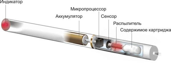Электронные сигареты. Как работает электронная сигарета?